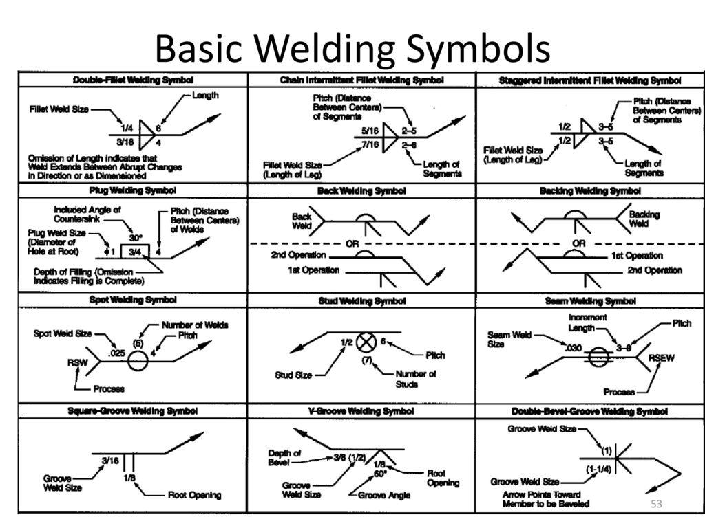 Iso Welding Symbol Table