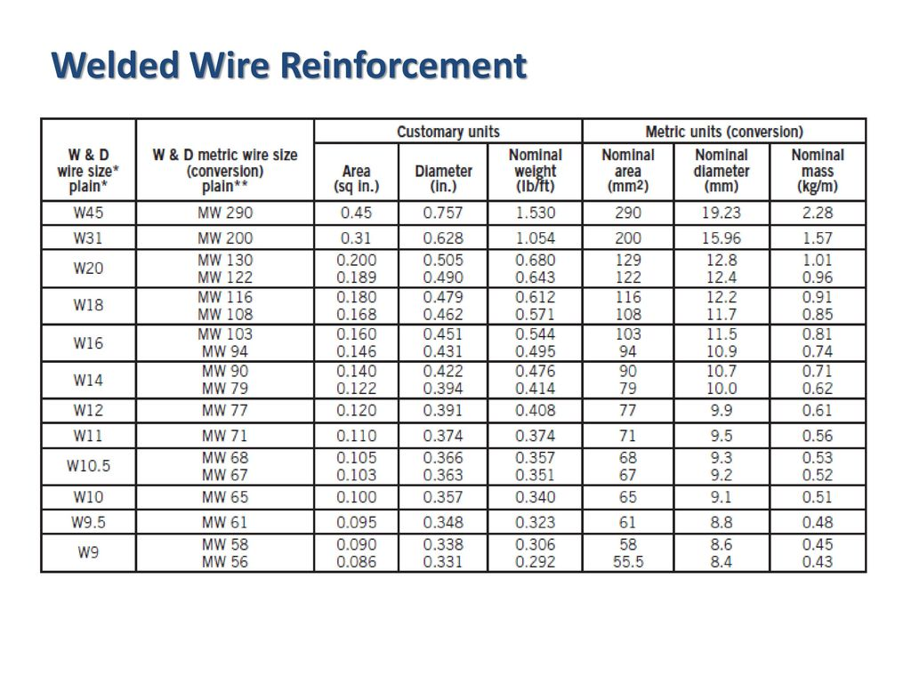 Welded wire mesh weight chart greentooth Images