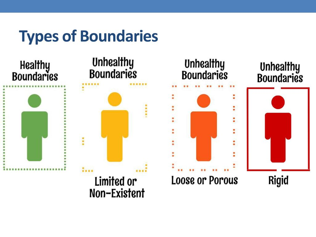Boundaries and Confidentiality - ppt download