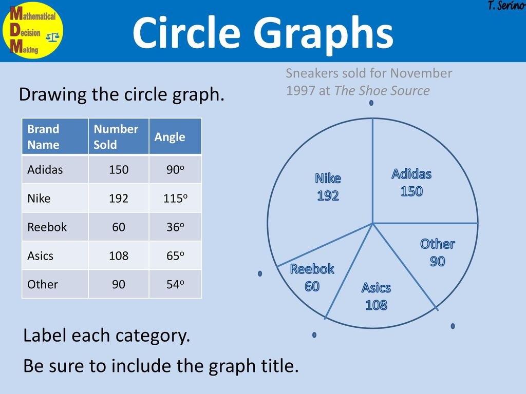 Circle Pie Graph Worksheet