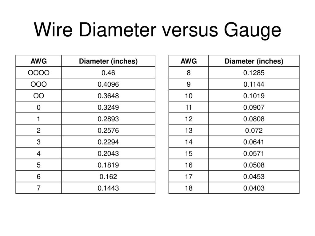 Old Fashioned Wire Gauge Thickness Chart Component - Electrical ...