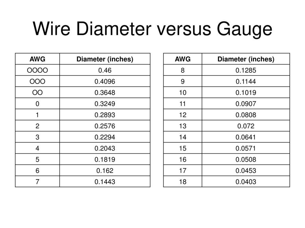 Fantastic 10 Gauge Wire Diameter Motif - Electrical Circuit Diagram ...