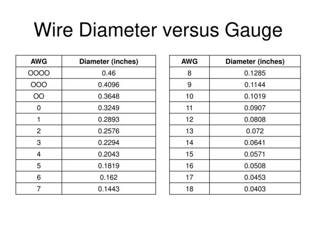 Nice awg wire diameter chart photos schematic diagram series awg wire table diameter choice image wiring table and diagram keyboard keysfo Images