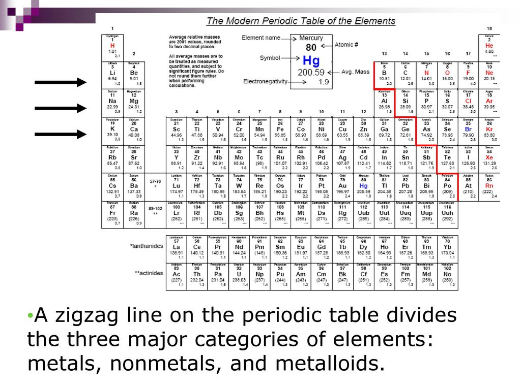 What Are The Major Categories Of Elements On Periodic