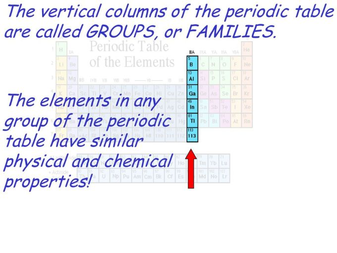 The Elements In Any Periodic Table Have Similar Physical And