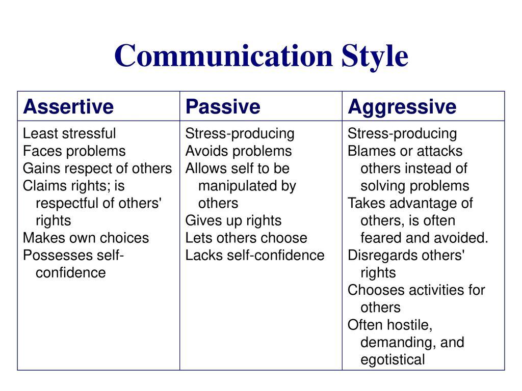 Communication Strategies Amp Conversational Styles Chapter 7