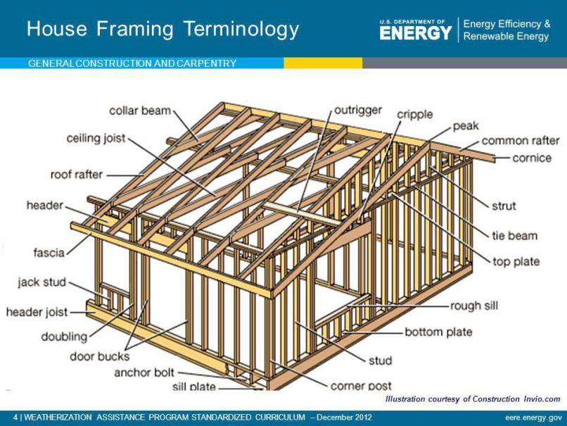 picture framing terms | Framess.co