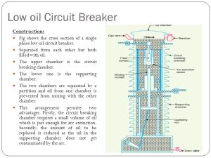 Detail Discussion on Different type of Circuit Breaker