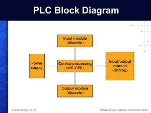 Programmable Logic Controller (PLC) Overview  ppt video