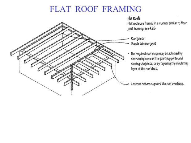 Trada Roof Rafter Span Tables Brokeasshome Com