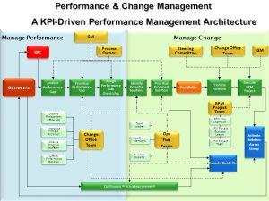 A BPM Framework for KPIDriven Performance Management  ppt video online download