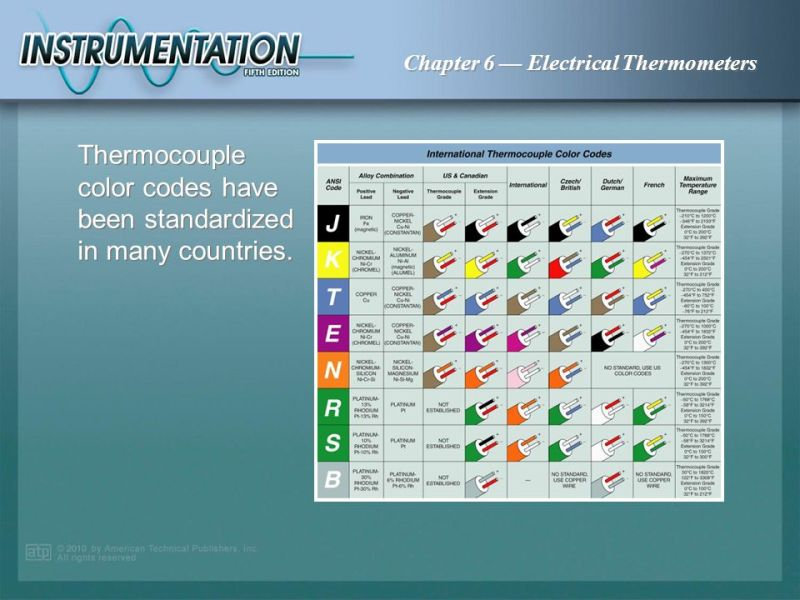 thermocouple wire colors chart | Coloringsite.co