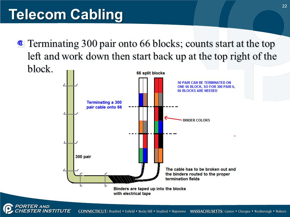 Telecom+Cabling+Terminating+300+pair+onto+66+blocks%3B+counts+start+at+the+top+left+and+work+down+then+start+back+up+at+the+top+right+of+the+block.?resize\=665%2C499 110 block wiring diagram 110 block specifications, one line bix block wiring diagram at bayanpartner.co