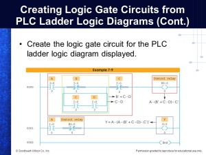 Programming Logic Gate Functions in PLCs  ppt video