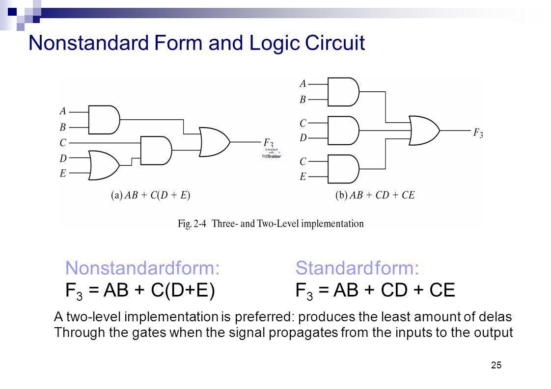 Standard Form Logic Gallery
