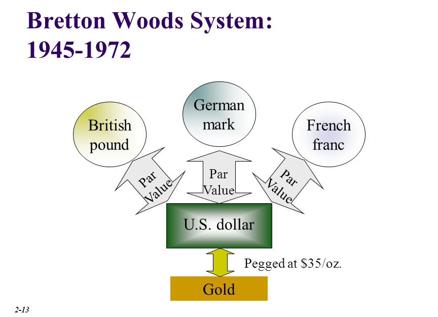 Image result for the floating exchange dollar emerged in 1973