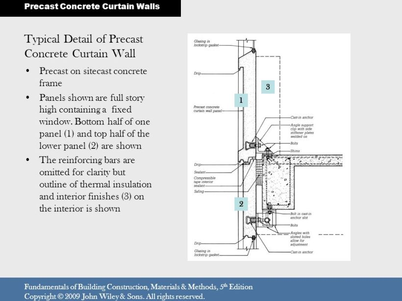 Precast Concrete Wall Panels Attachment : Precast concrete curtain wall detail glif