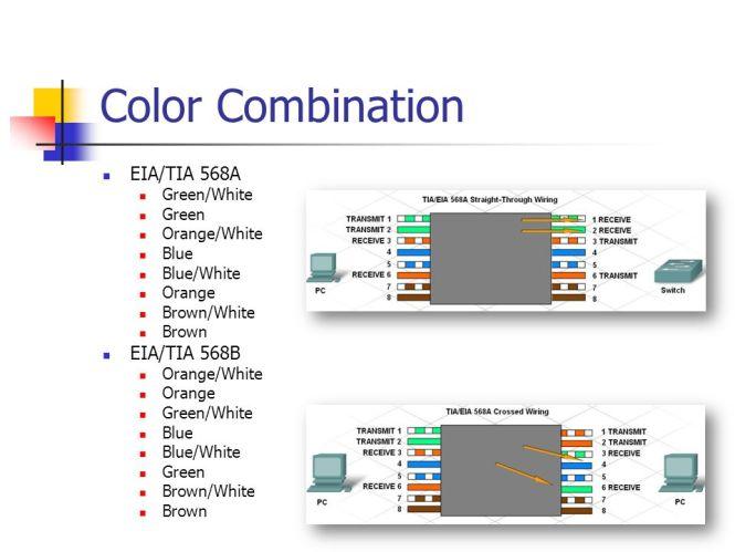 Mesmerizing Eia 568a Wiring Diagram Pictures - ufc204.us - diagram ...