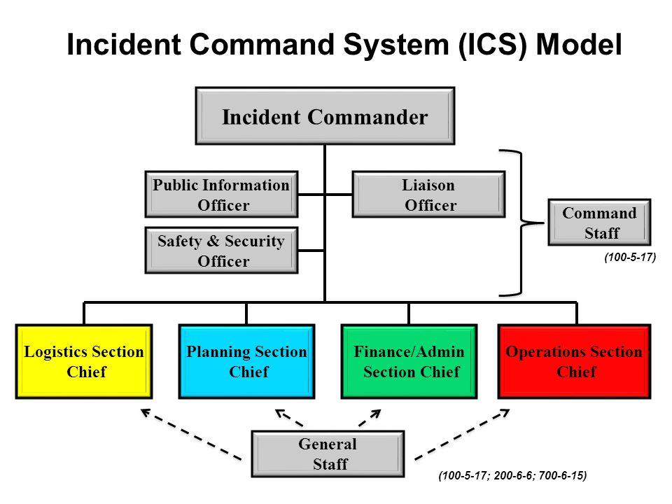 Command System Organizational Chart