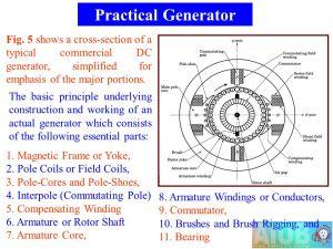 DC Generator Generator Principle  ppt video online download