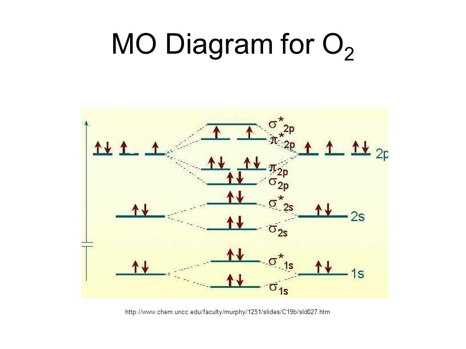 Co Co 6 3 Molecular Orbital Diagram