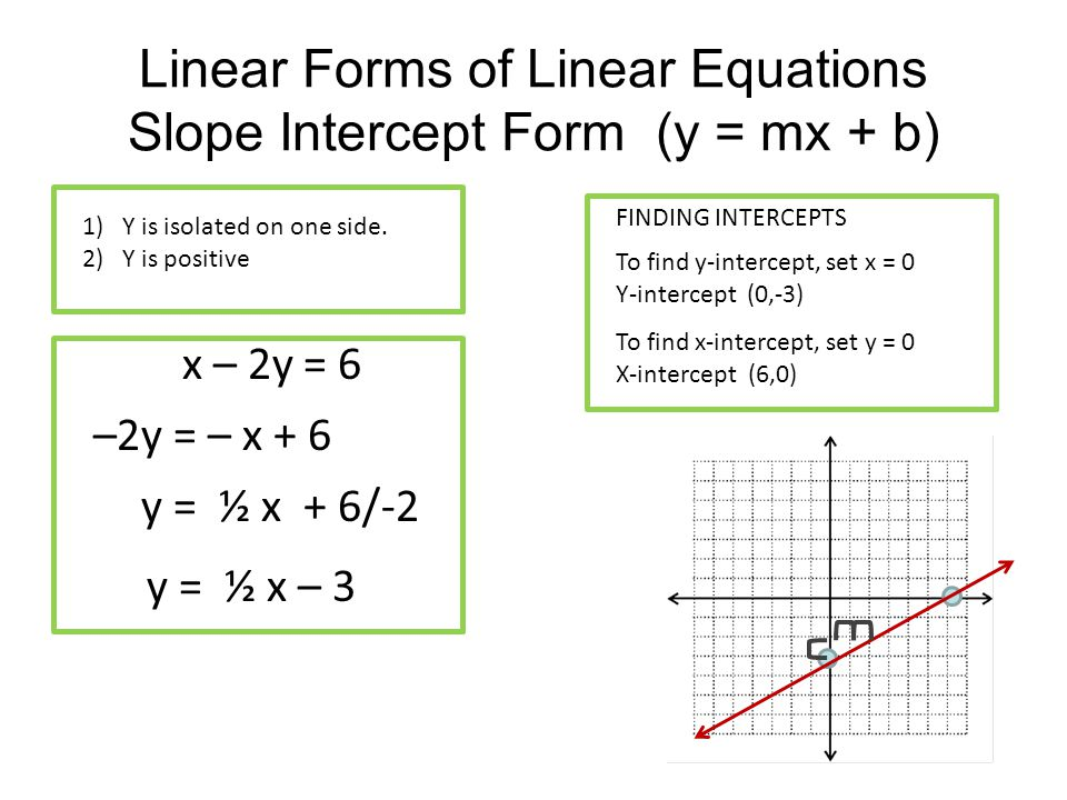 F X Form Slope Intercept