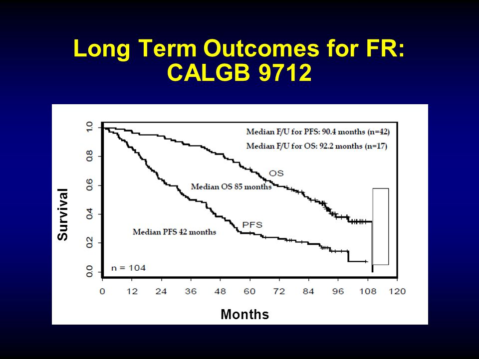 What Is The Optimal Approach To CLL BR Vs FCRFR Ppt