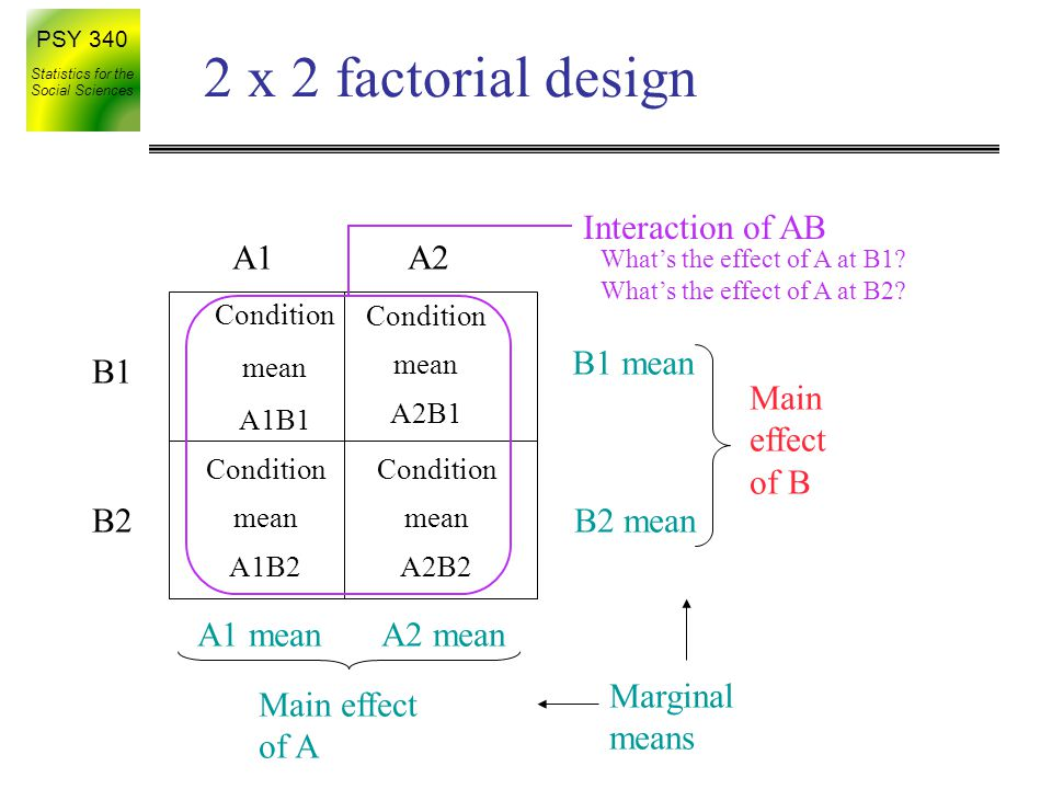 factorial design with interaction