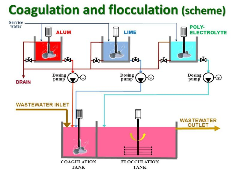List of Synonyms and Antonyms of the Word: Flocculation Tank