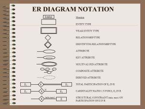 Conceptual Data Modeling: ER  ppt download