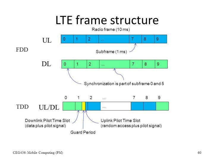 Lte Frame Structure Ppt | Viewframes.org