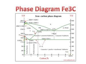 Chapter Lecture 11 Phase Diagrams, Solidification, Phase