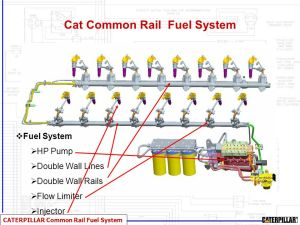 Wele to Malaga WeBex Common Rail Fuel System  ppt