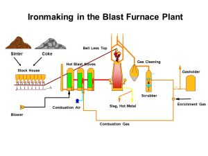 Iron Production Ore, lime, coke Waste gas Hot air Slag out  ppt video online download