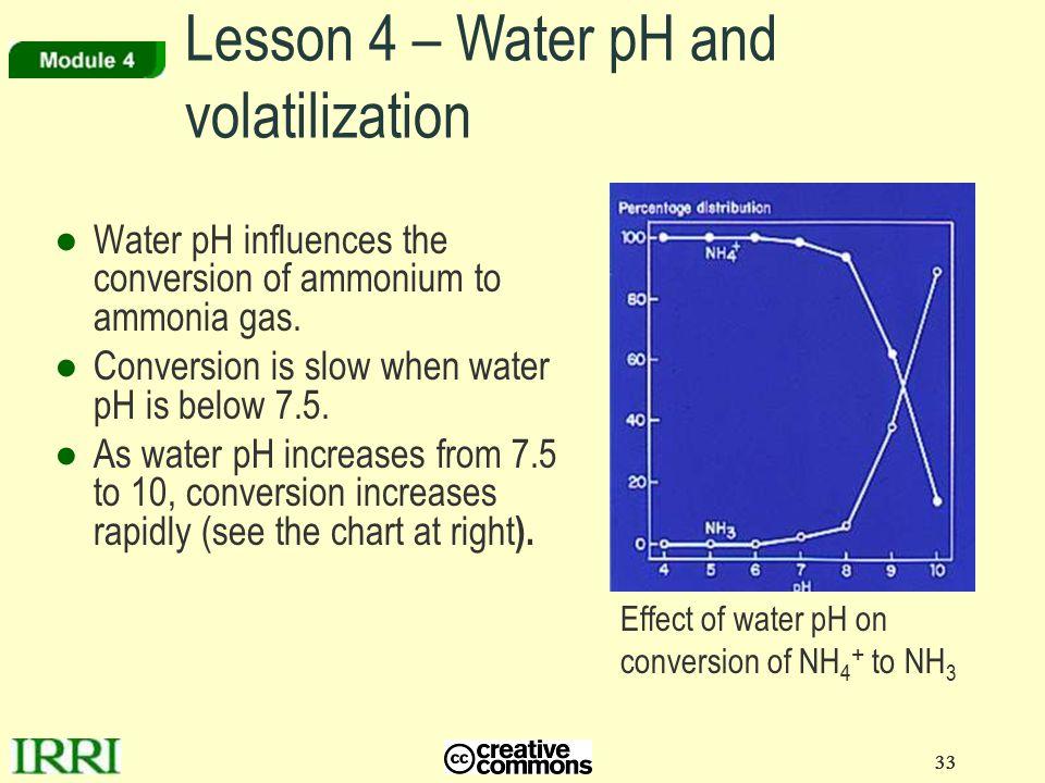 Conversion Nitrogen Chart Gas