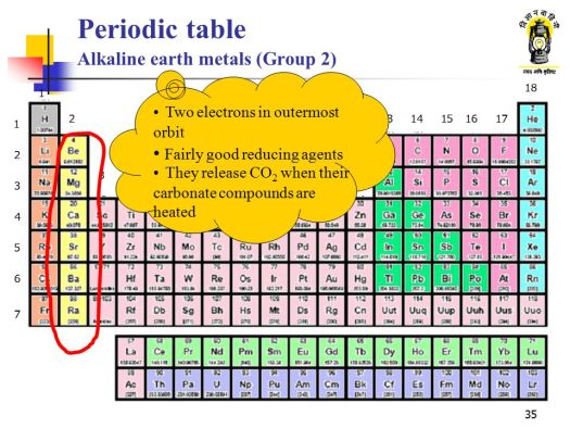 Periodic table showing alkali earth metals gallery periodic table group 2 name in periodic table periodic diagrams science name of the 17th group on periodic urtaz Choice Image