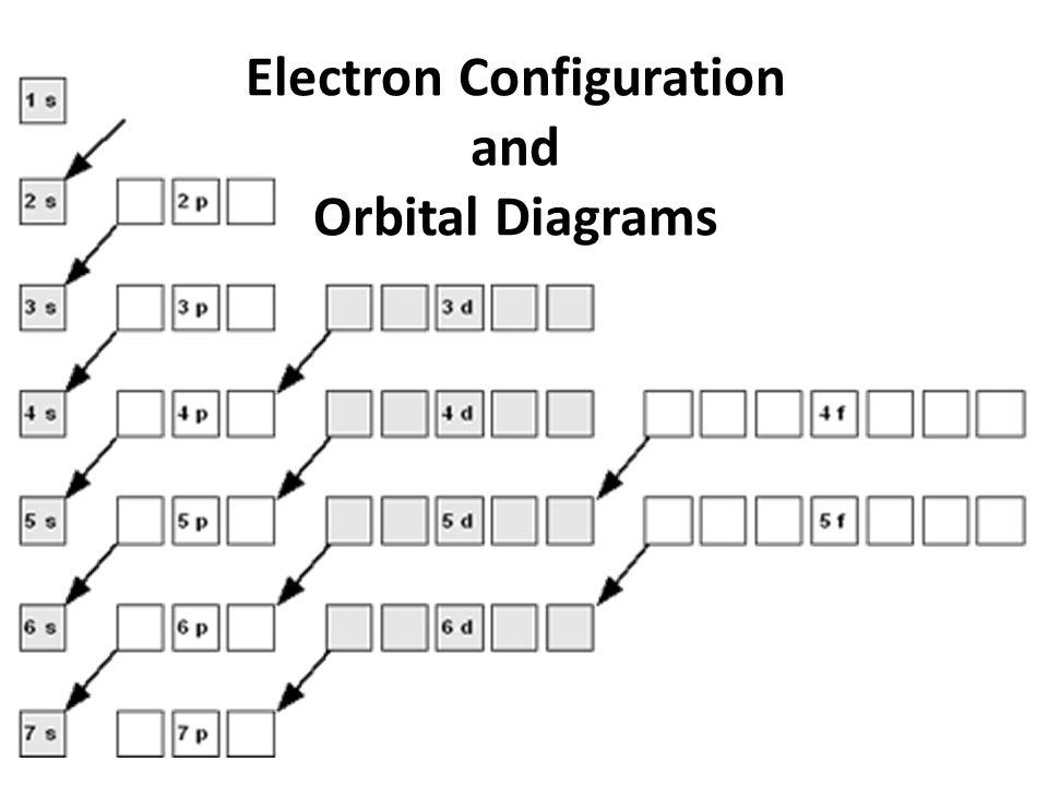 Atomic Orbital Diagram Of Cesium Product Wiring Diagrams