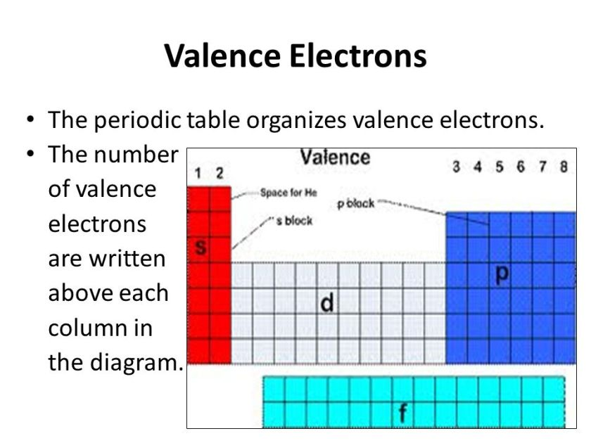 Diagram of periodic table labeled periodic diagrams science diagram of a complete periodic table diagrams science ccuart Image collections