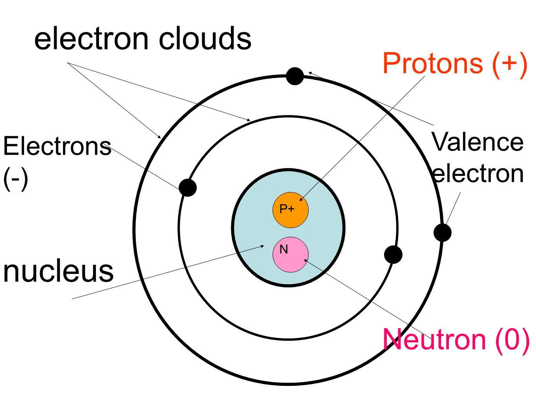 Proton Neutron Electron Worksheet And Answer Key