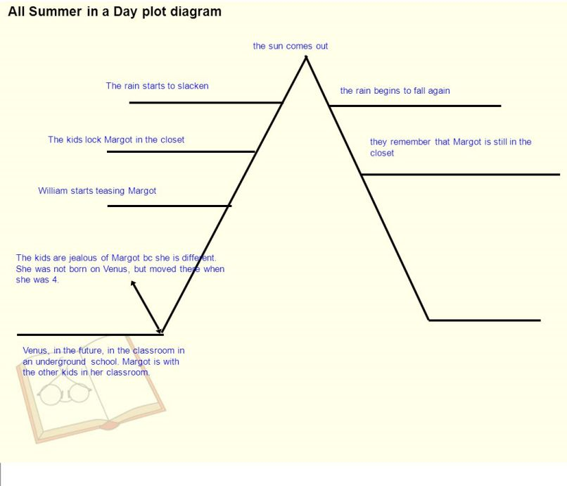 All summer in a day plot diagram answers mysummerjpg all summer in a day plot continued ppt online ccuart Images