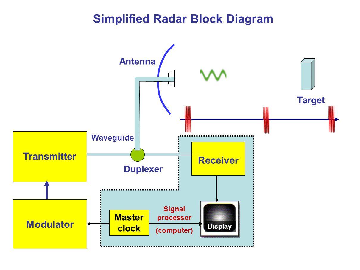 Fm Receiver Schematic Diagram Circuit