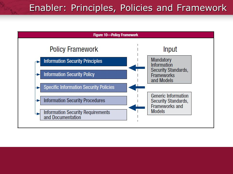 Information Security Framework Policy