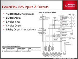 AllenBradley® PowerFlex® 525 AC Drives  ppt video online