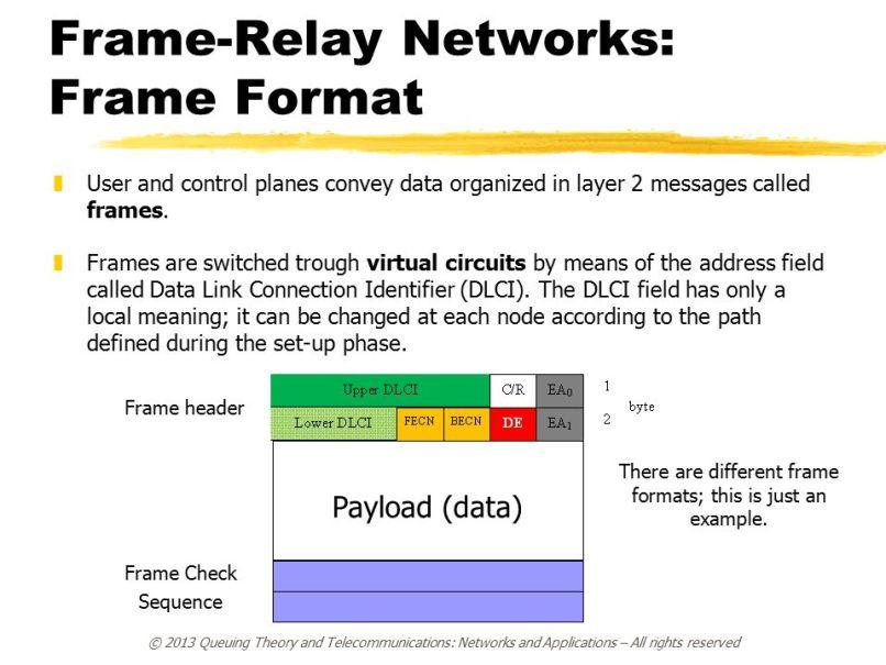 Beste Definition Von Frame Relay Bilder - Benutzerdefinierte ...