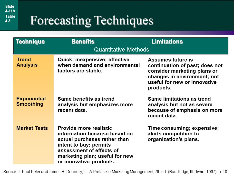 Quantitative Forecasting Techniques