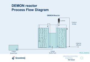 DEMON Sustainable Nitrogen Removal with Deammonification