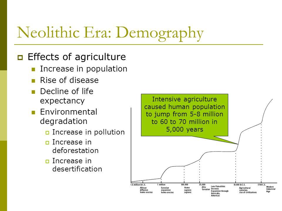 Human Environmental Interaction Indus