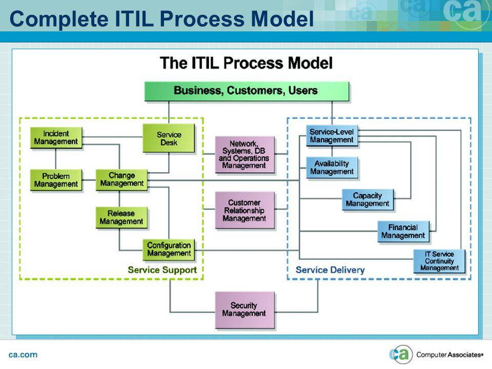 Information Technology Audit Process