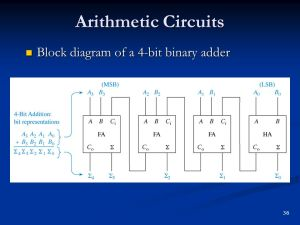 Arithmetic Operations and Circuits  ppt video online download