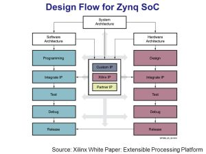 ECE 699: Lecture 1 Introduction to Zynq  ppt video